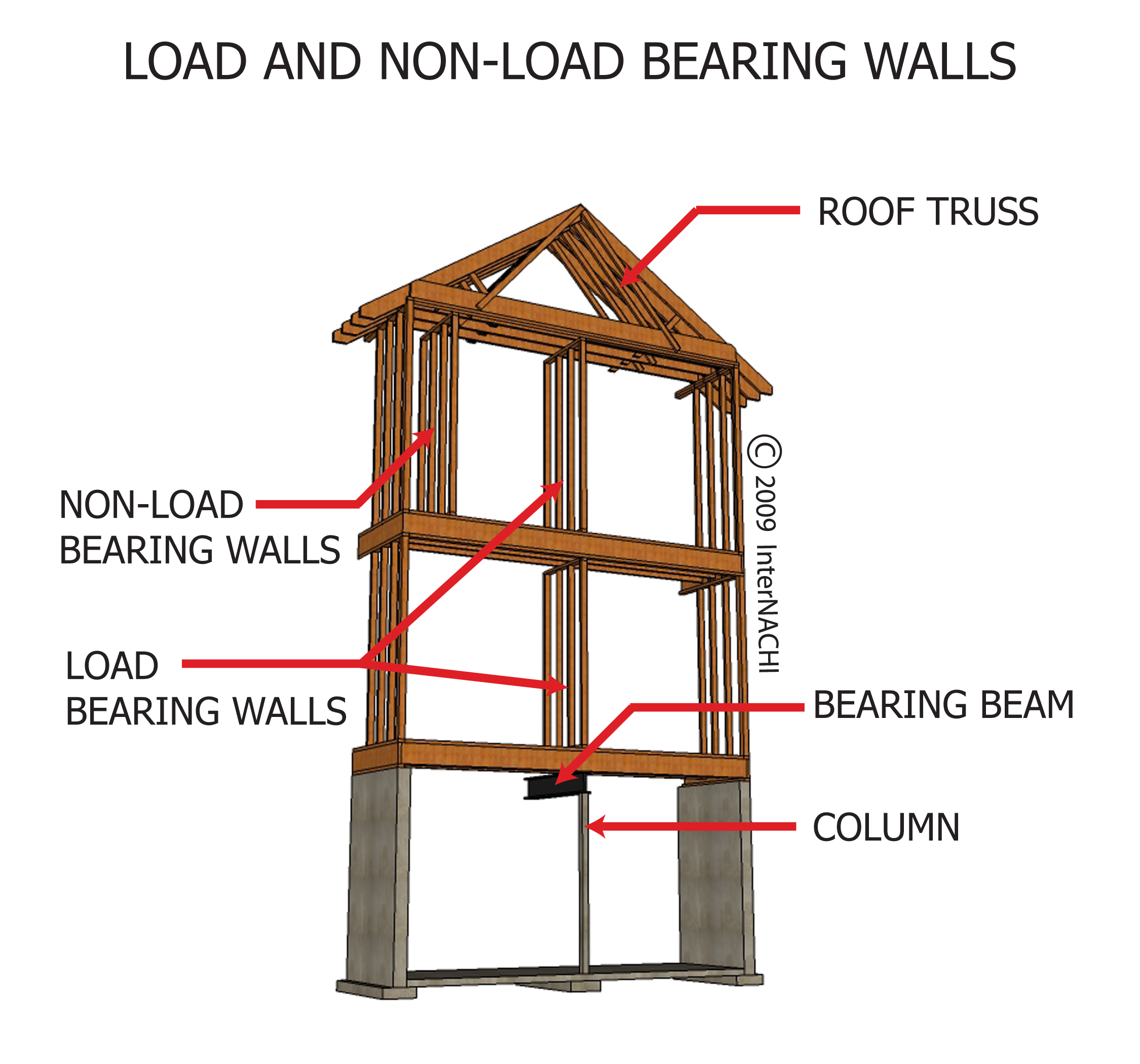 Load Bearing Wall : Rosamoreno licensed for non commercial use only